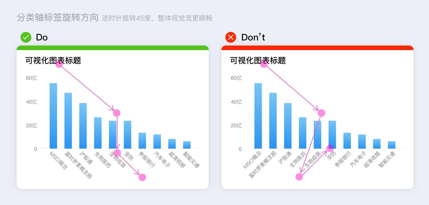 数据可视化系列:那些被你忽略的坐标轴设计细节