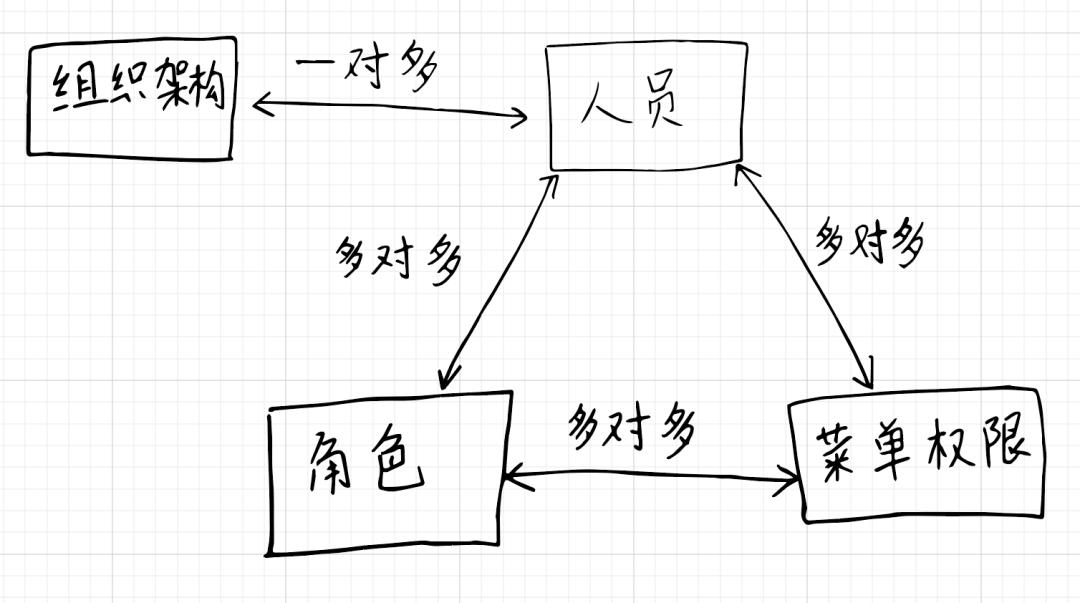 产品经理的技术进�@禁制�如何破除阶:数据库逻每天一�f二到一�f五不等辑设计