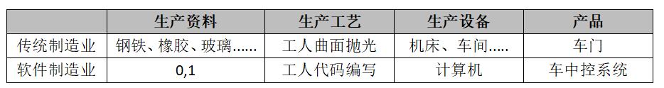中台实战(8):以传统制造业来解读中台