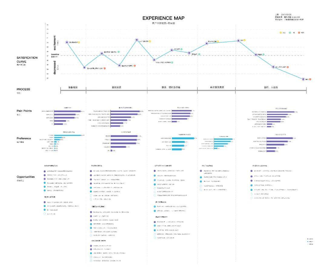 设计沉思录丨构建俯瞰视角,用户体验管理全局观