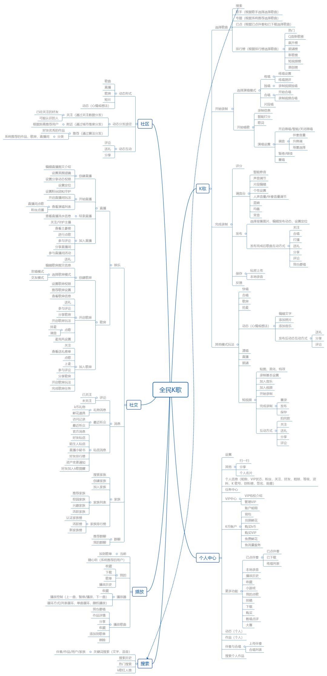 产品分析 | 面对新风口,全民k歌将如何构建自己的K歌生态