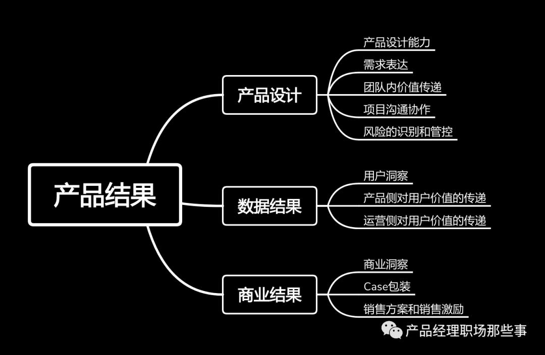 以结果为导向的产品经理能力模型