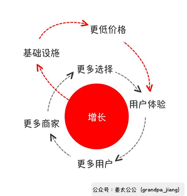 亚马逊:长尾商品解锁的新价值曲线【姜太公公】