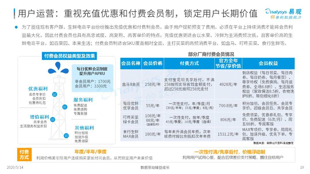 2020年中国生鲜电商市场年度综合分析