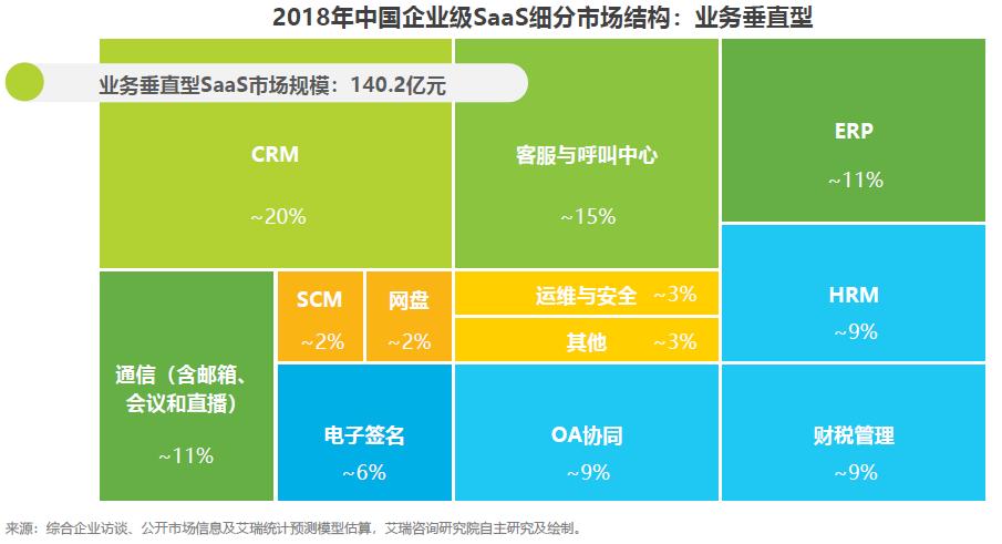 CRM系统的市场机遇和发展趋势