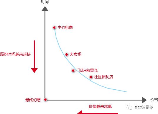 刘生:三维零售-我的最终幻想(二)