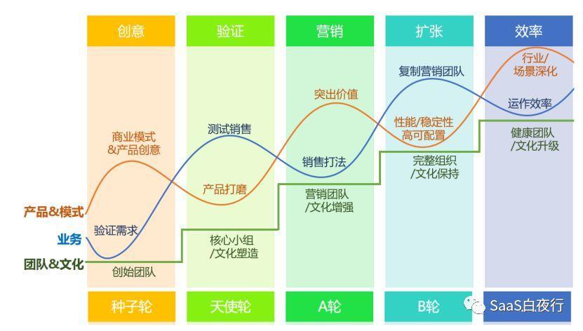 SaaS创业路线图 (81):PMF及SaaS创业的其它里程碑