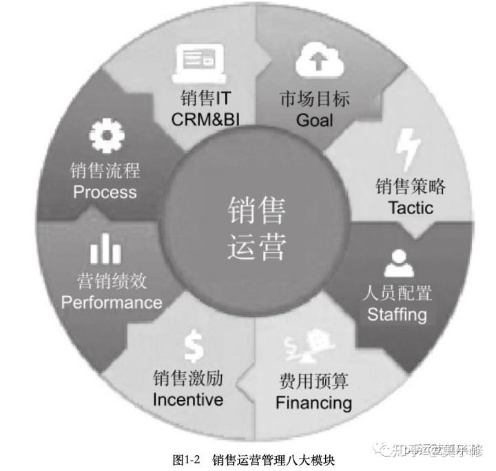 从ToB团队的组织架构视角出发,ToB运营到底是什么?