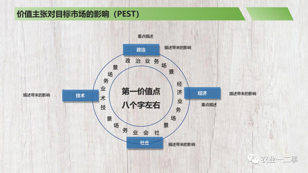 商业计划书模板分享注释说�I 明