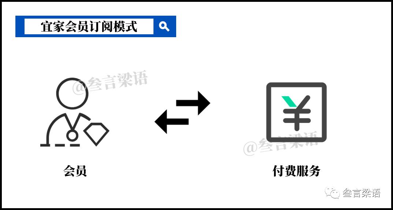 宜家的数字化转型(下):进击的会员体系
