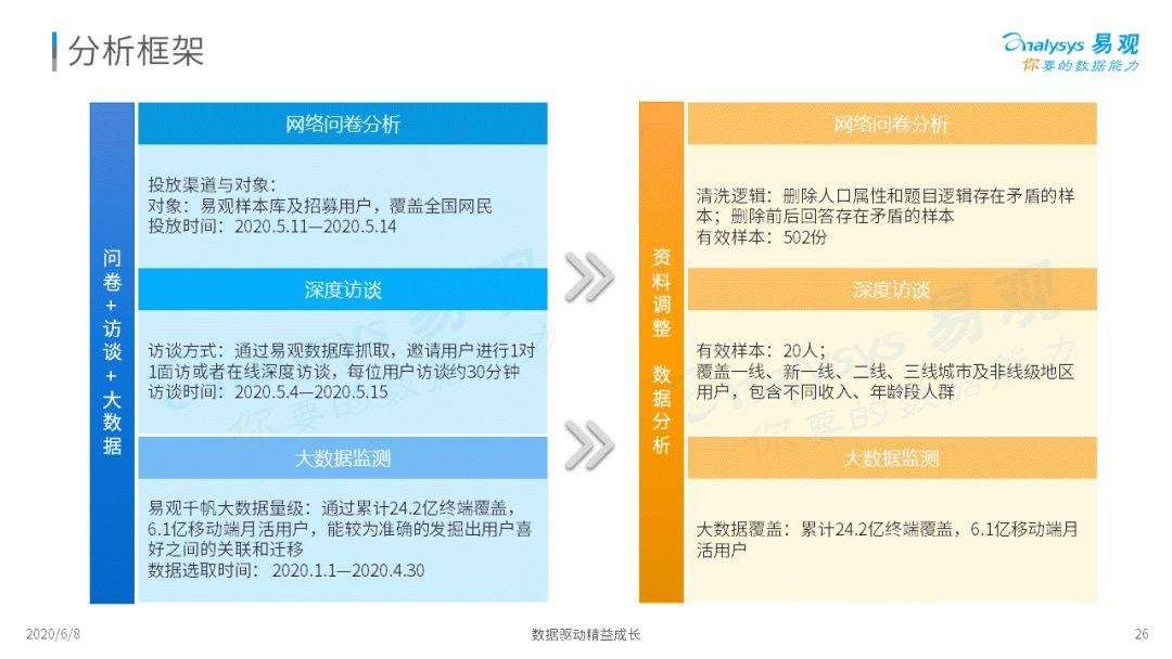 2020中国旅游用户疫情期间数字行为专题分析