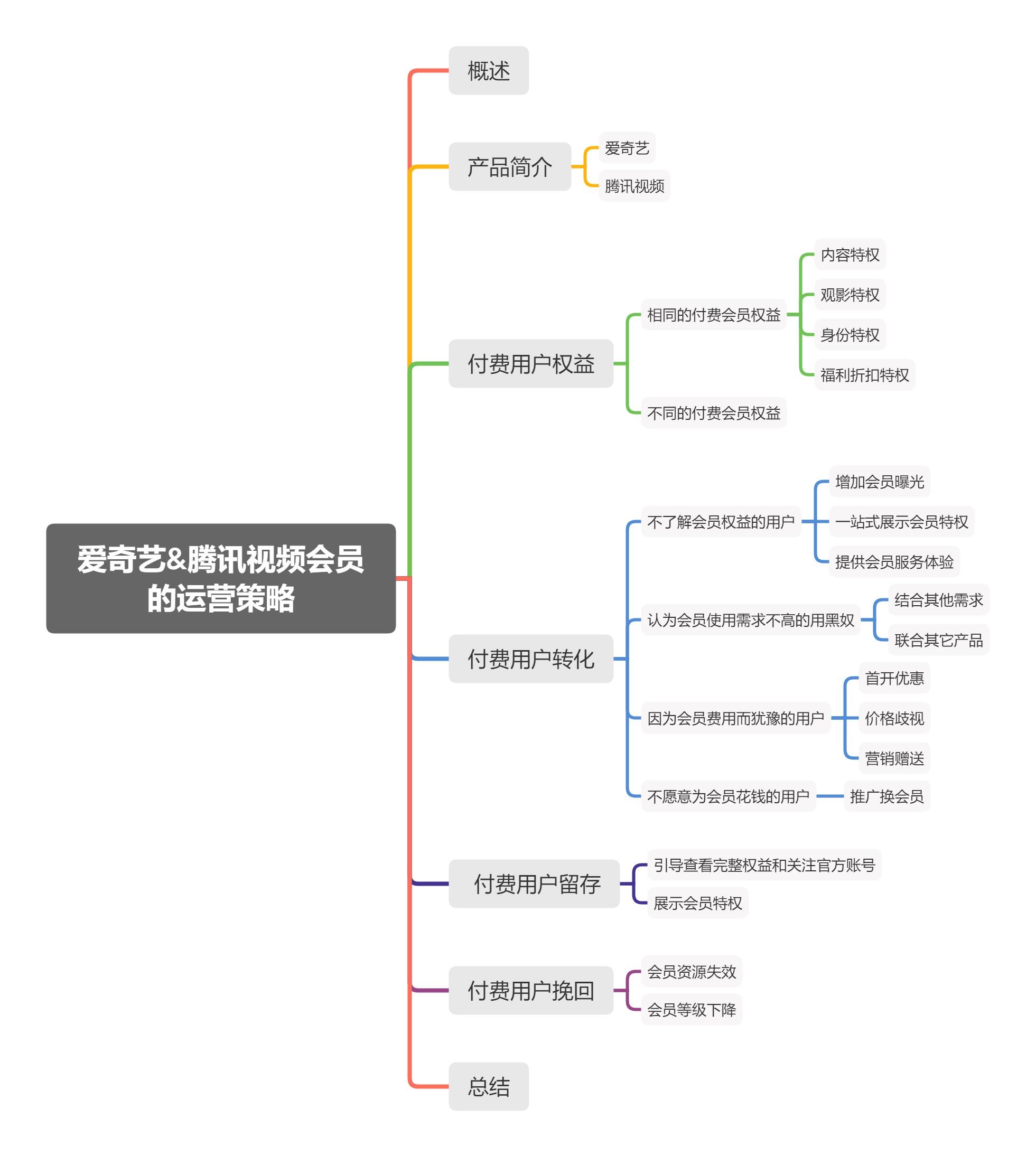 竞品分析:爱奇艺和腾讯视频会员的运营策略插图