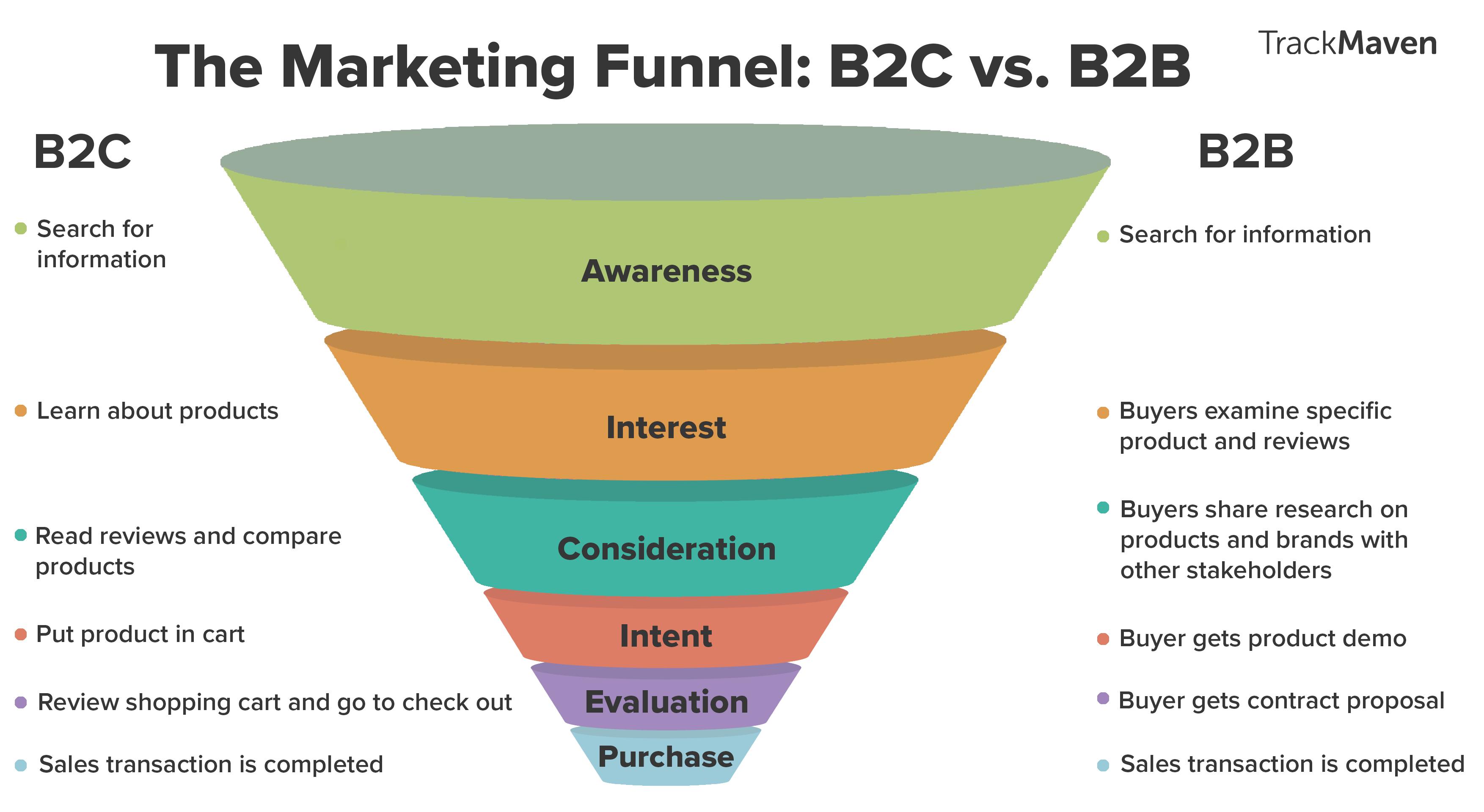 同样是营销,2B和2C营销区别在哪里?