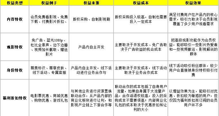 竞品分析:爱奇艺和腾讯视频会员的运营策略插图9