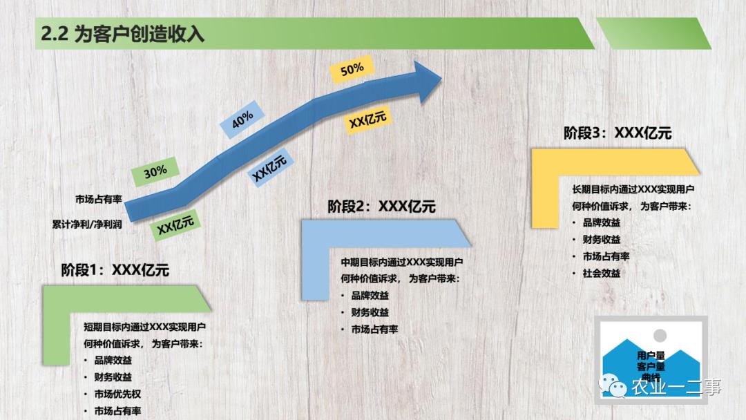 商业计划书模板分享�K注释说明