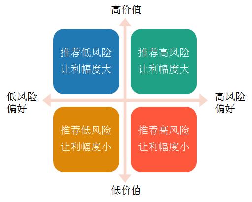 数据分析基础思维之:细分思维(系列文章第8篇)