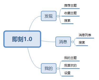 即刻1.0产品架构图,由于版本久远,可能不准确