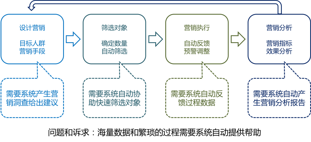 一文读懂:AI、BI和CI如何成就智慧零售