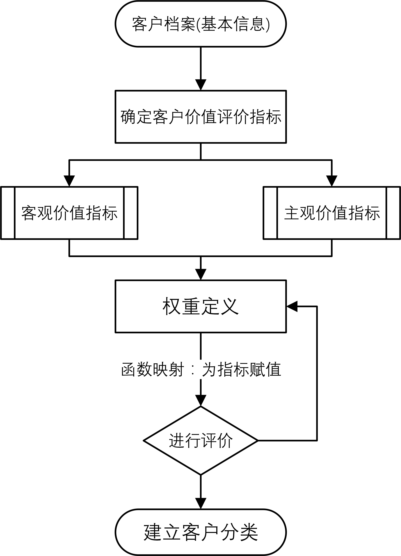 层次分析结构图