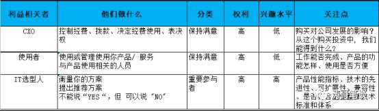 B端产品经理养成记(3):访谈
