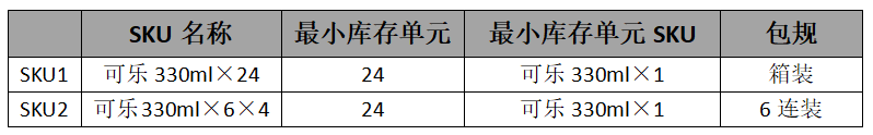 中台实战(9):从零开始中台商品中心搭建(上)