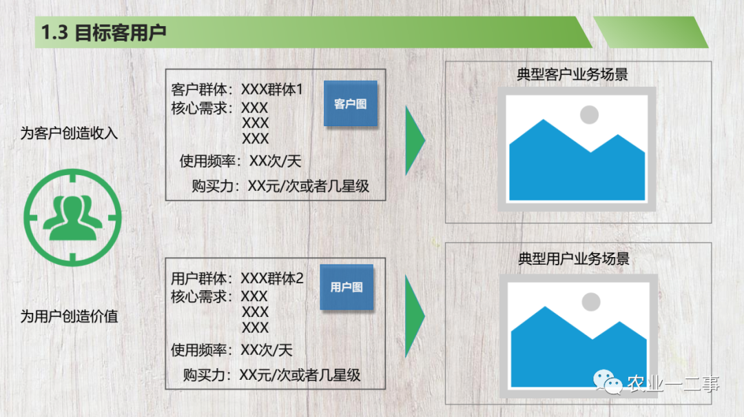 商业计划书模板分享注释√说明