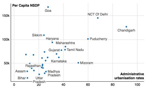 印度各邦的城市化进程和收入水平在同步变化