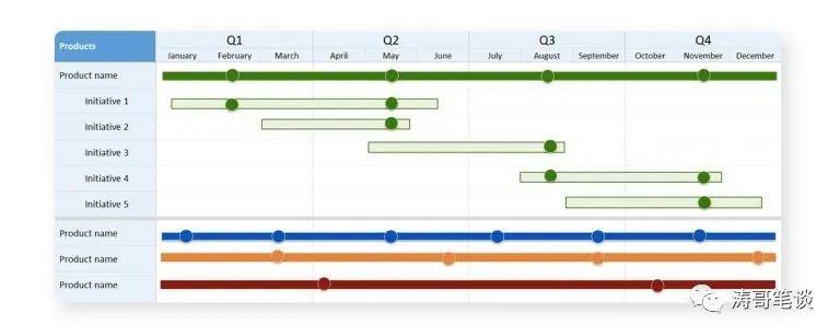 产品路线图–您的产品战略路径指南