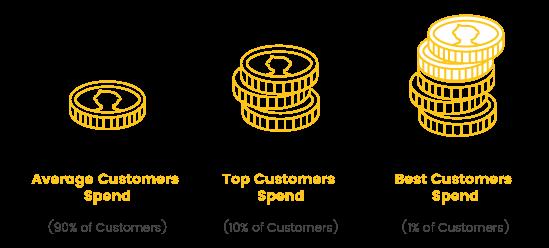 从私域流量到超级用户,你需要做好两件事