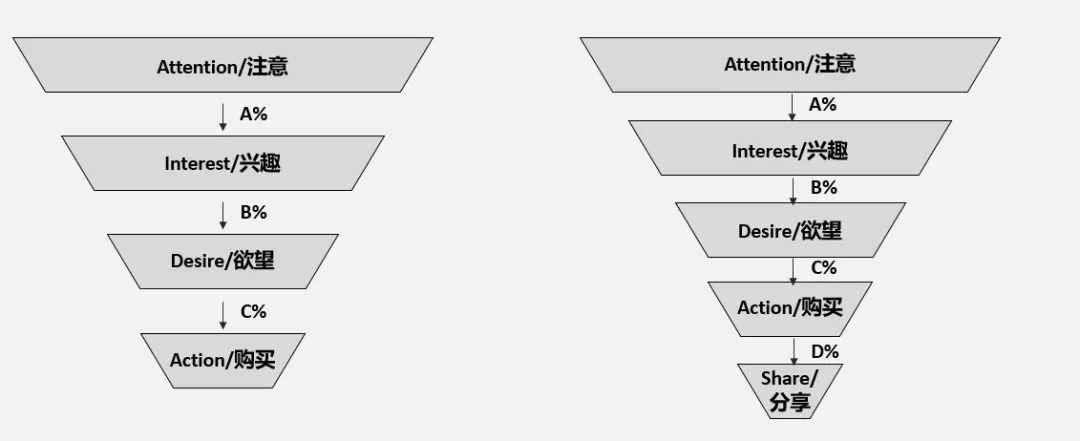 [F05]漏斗模型如何辅助数据决策