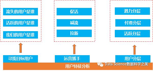 大数据如何赋能产品—用户特征分析