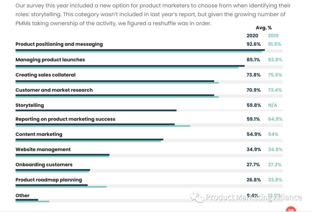 让我们来深入看看2020年产品营销状况报告