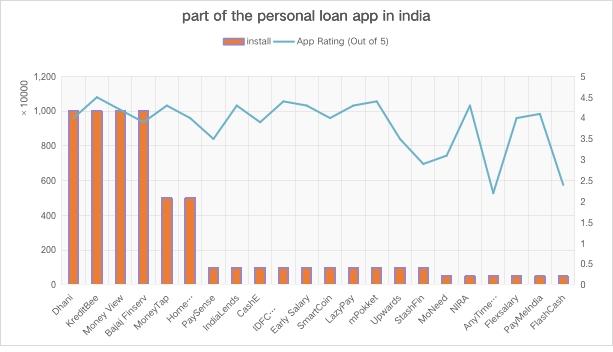 个人贷款产品分析