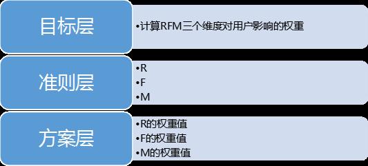 基于RFM、AHP模型的产品需求文档