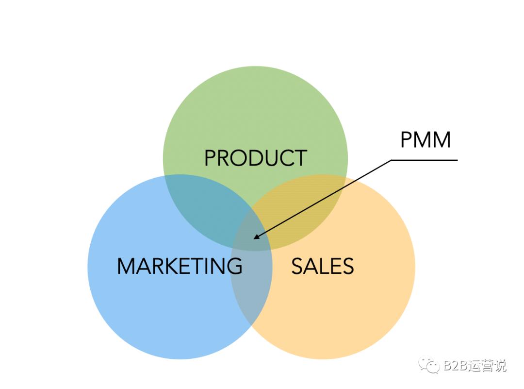 产品市场与产品营销,应该怎么做?