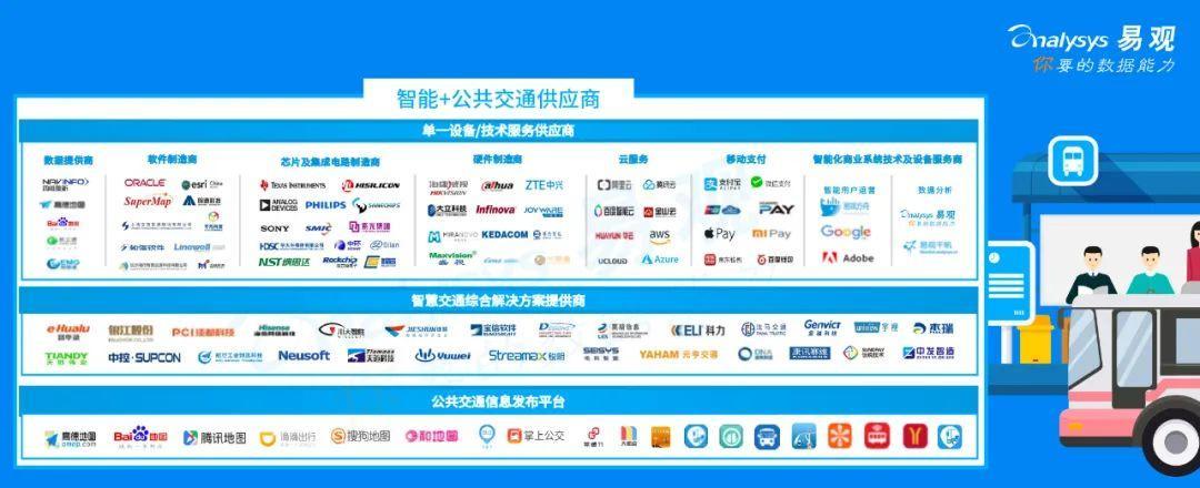 2020年中国大众交通财产智能+生态阐发