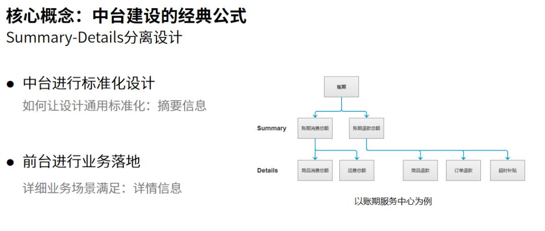 中台实战(15):中台与SaaS、微服务关系