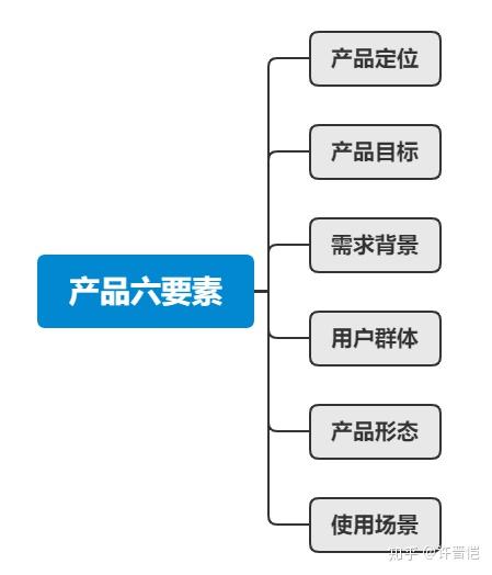 产品迭代——从4个阶段分析,带你做好产品迭代规划