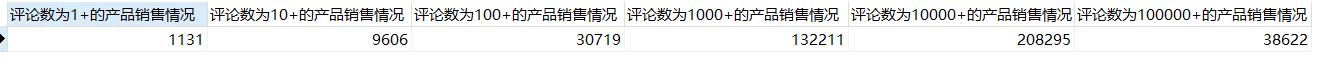 南昌拌粉数据分析