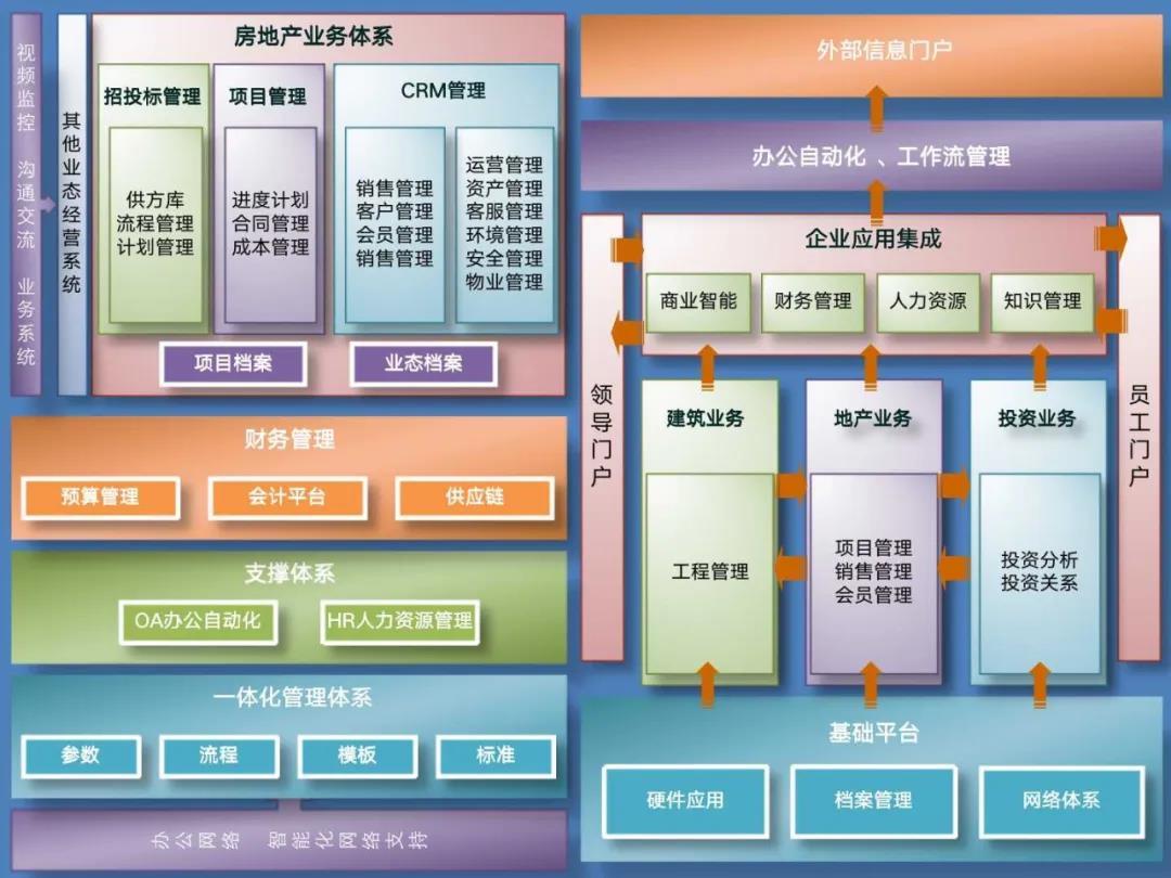 中小房地产数字化之路插图4
