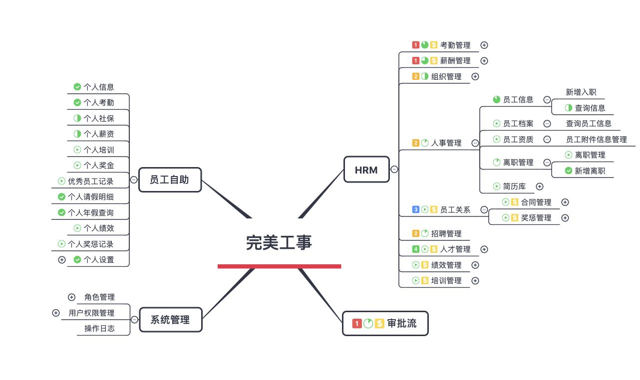 B端产品:梳理符合业务的架构