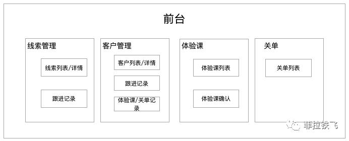 K12在线教育CRM系统建设复盘(一)