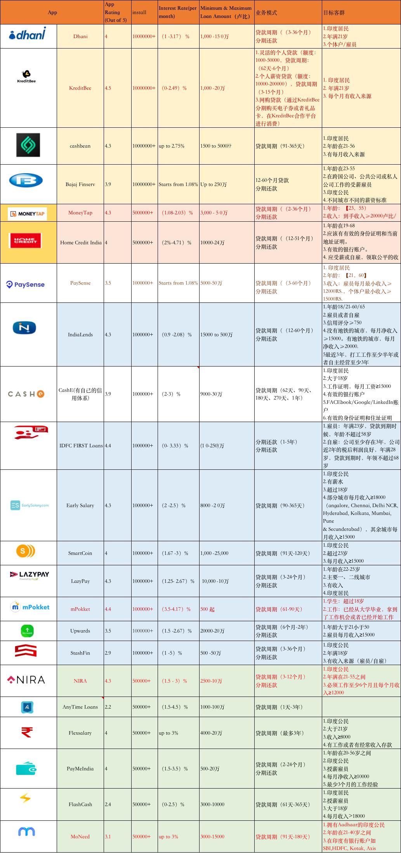 个人贷款产品◇分析