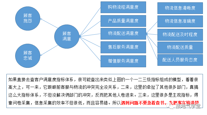 数据分析,如何解决复杂的企业问题