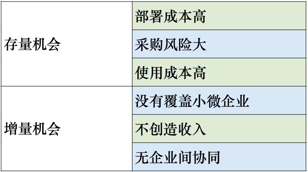 中国SaaS:横着走还是竖着走