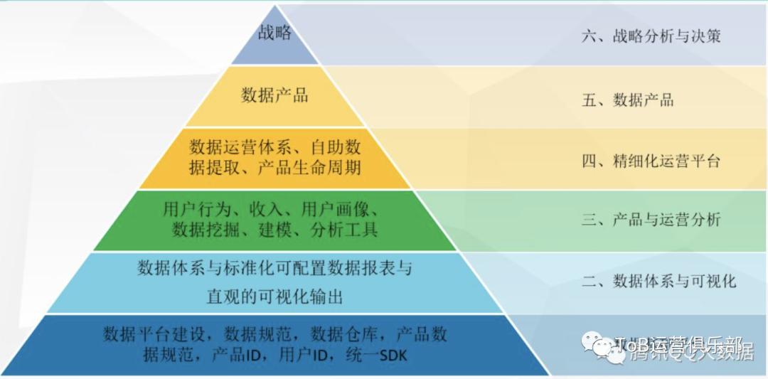 如何从0到1构建ToB市场运营体系?(下)