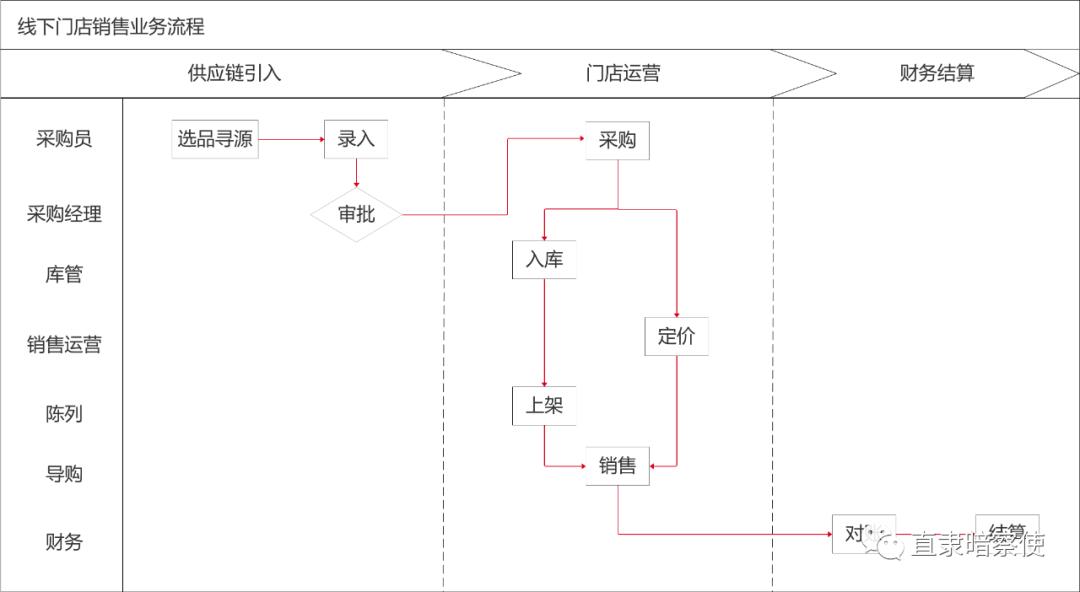 刘生:谈谈B端产品的设计方法