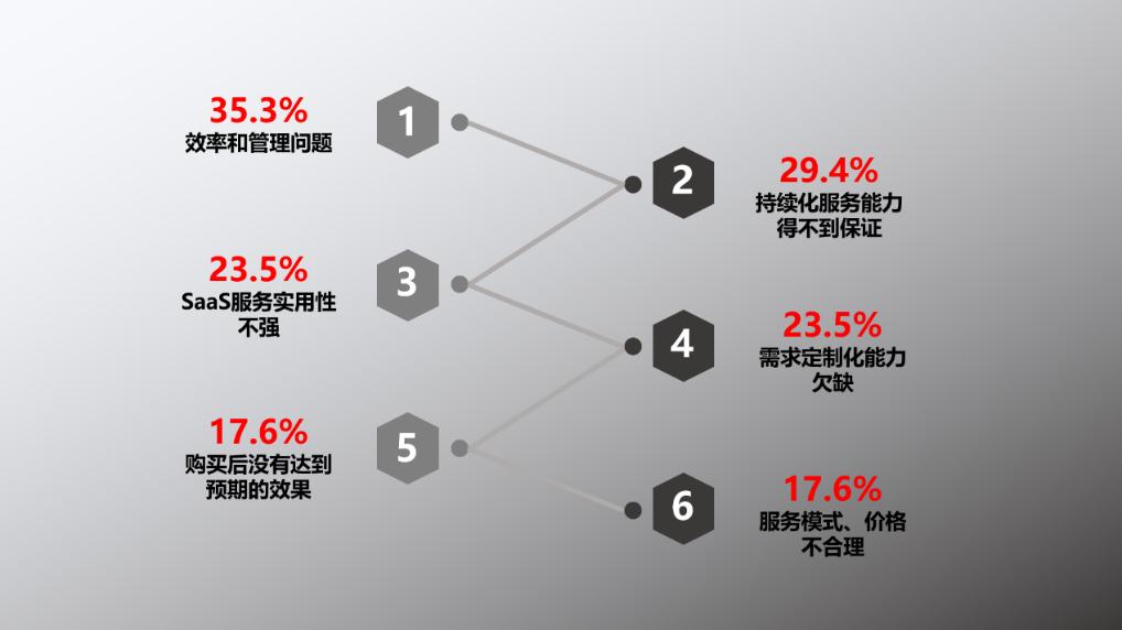 数据来源《2019年中国SaaS产业研究报告》