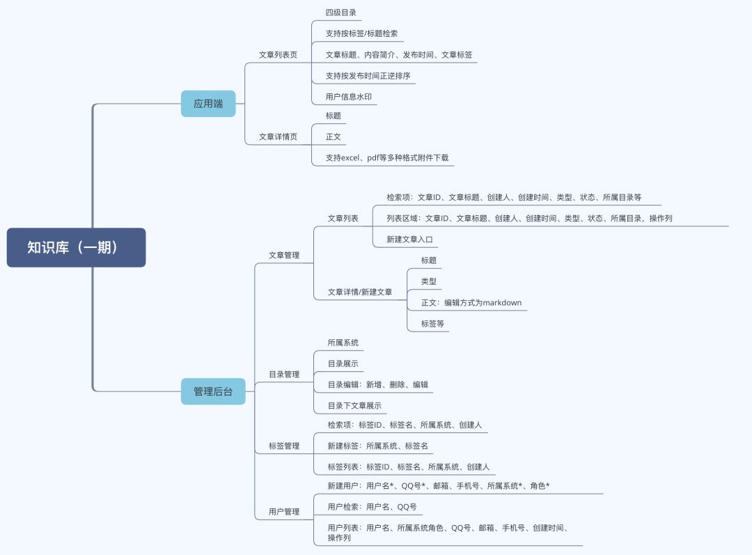 知识库型内容产品设计思路