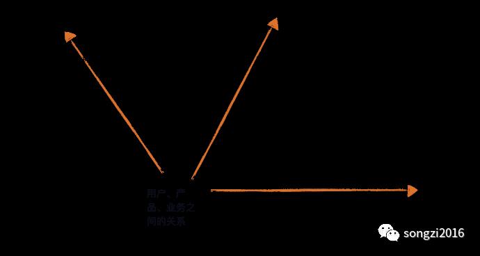 无脑带你遍历用户生命价值与流失挽救(下):流失分析与产品化